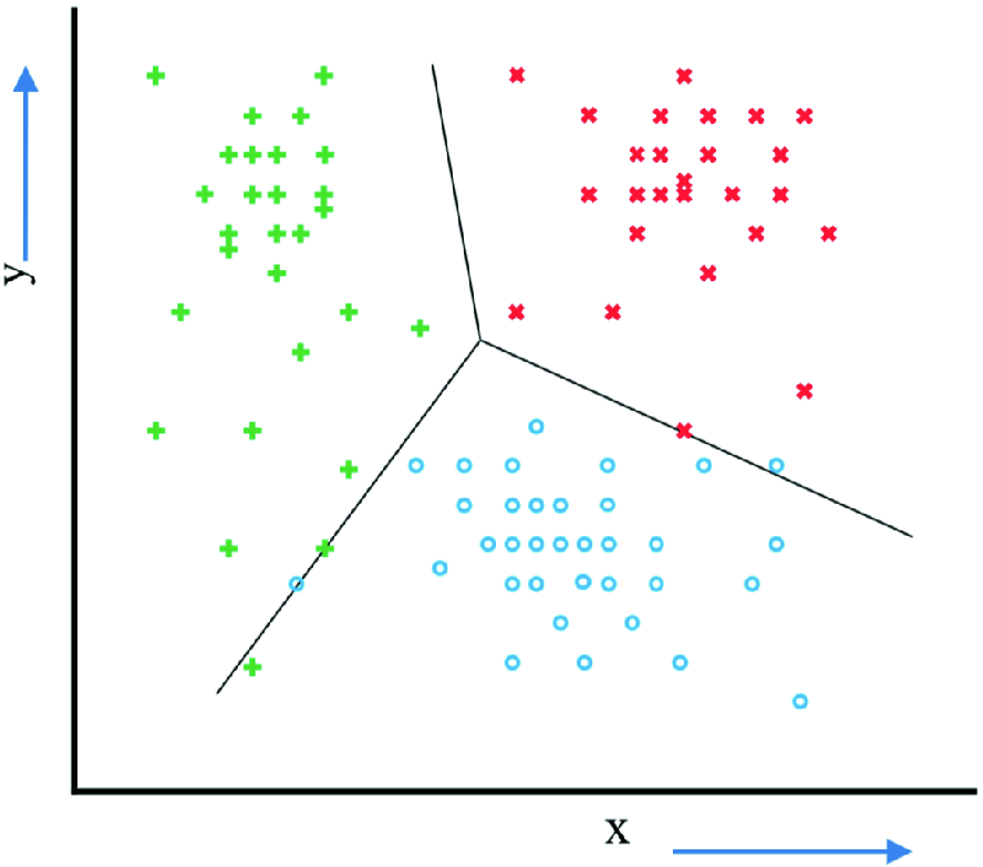 Survey on Applications of Machine Learning in the Field of