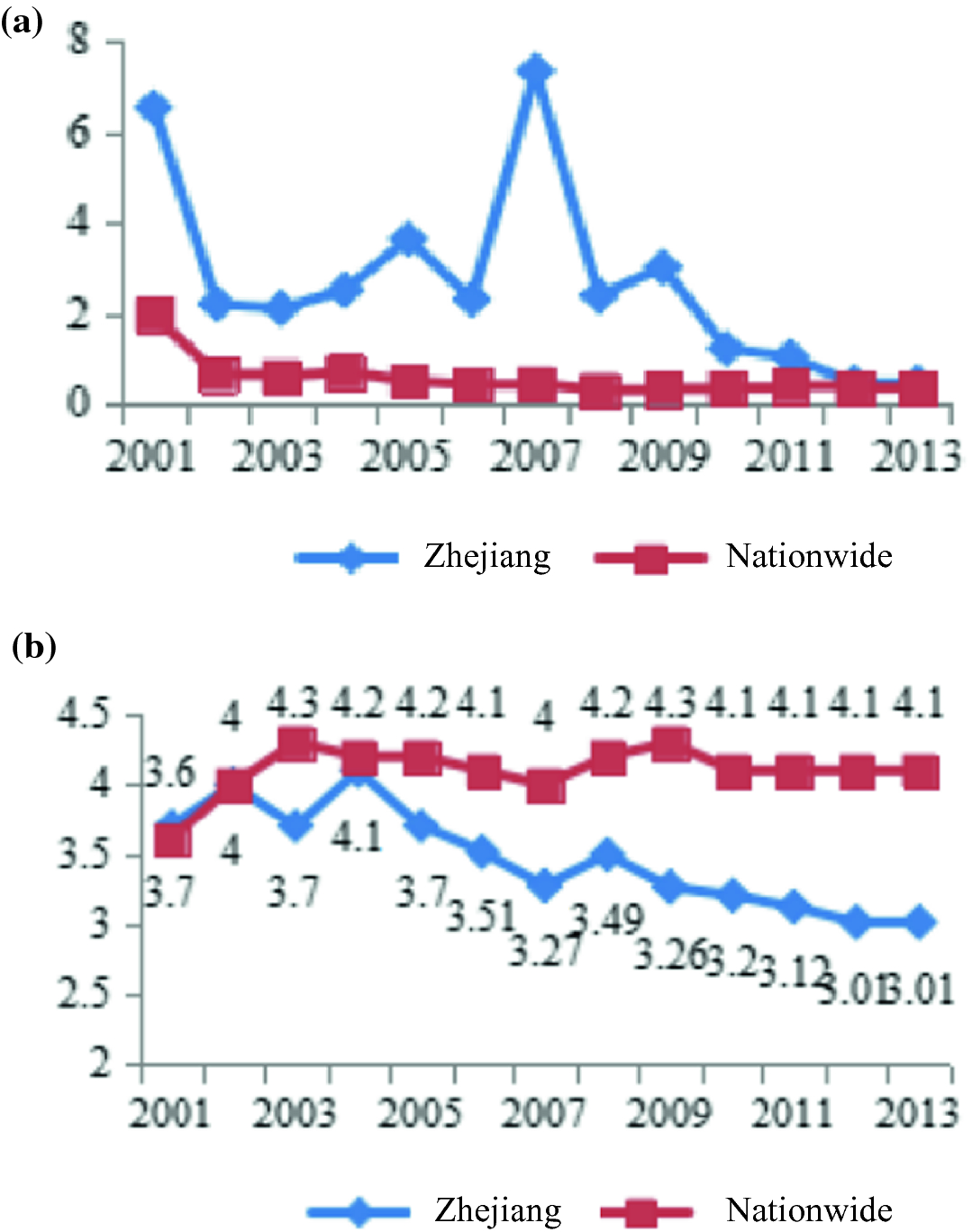 Introduction: Zhejiang's Social Development and the Chinese