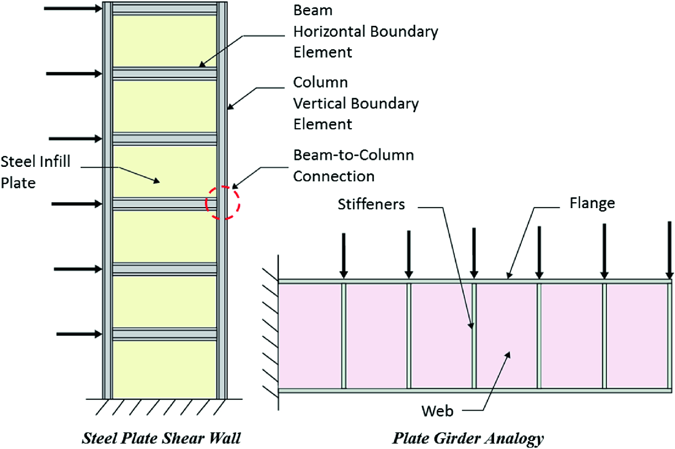 Application of Steel Shear Walls Toward More Resilient Structures