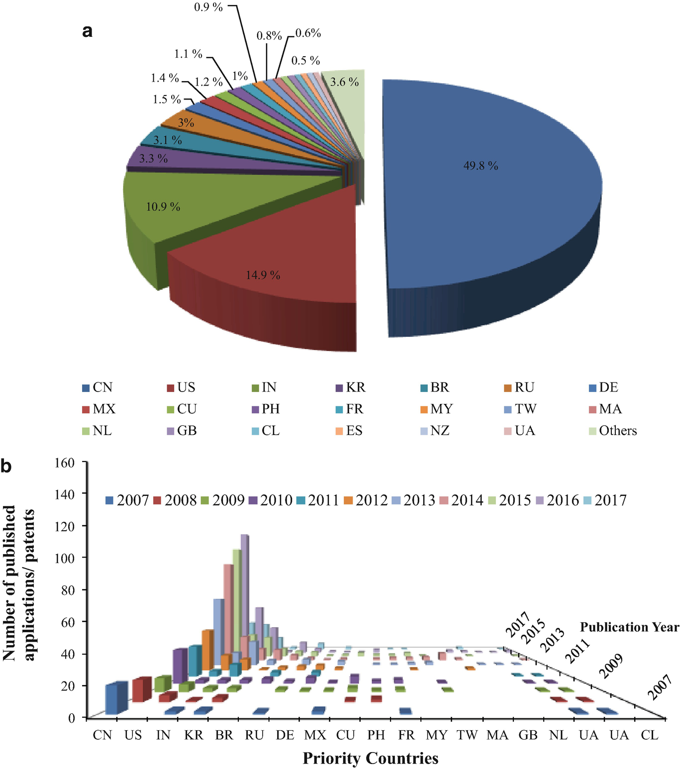 Intellectual Property: Data Mapping in the Area of Biofertilizers