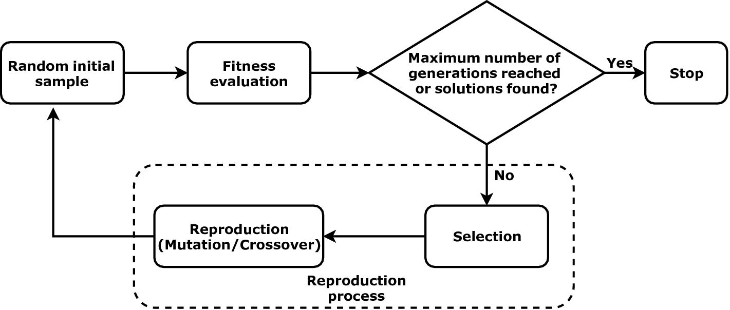 EvadePDF: Towards Evading Machine Learning Based PDF Malware