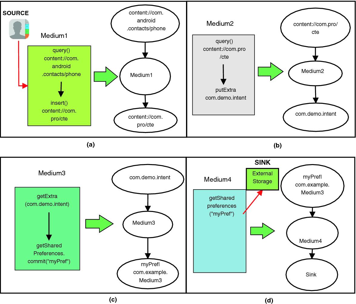 APPLADroid: Automaton Based Inter-app Privacy Leak Analysis