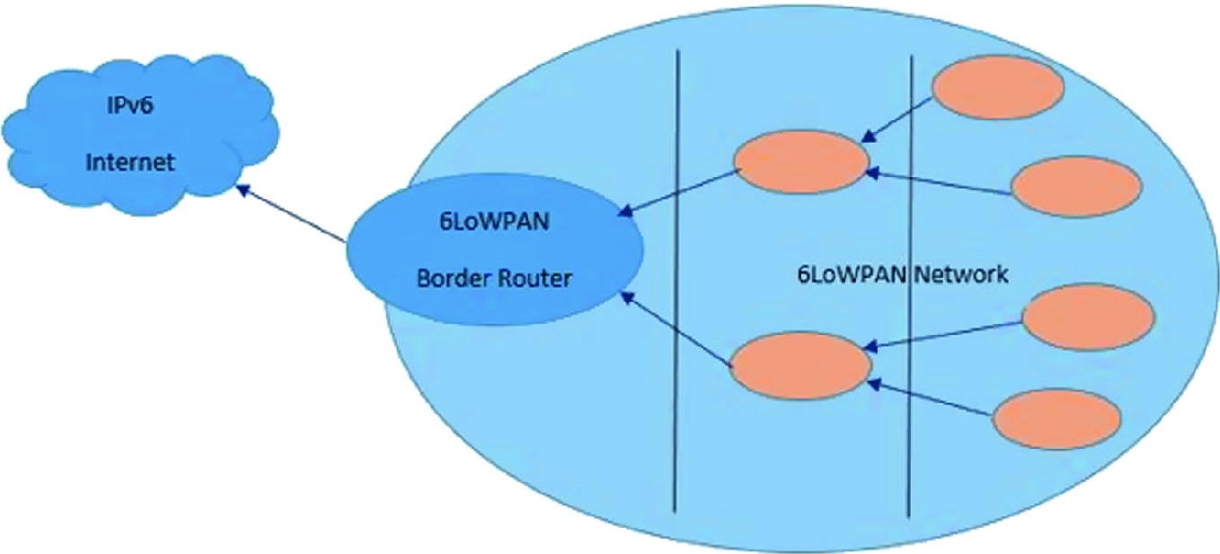 Simulation and Comparison of RPL, 6LoWPAN, and CoAP