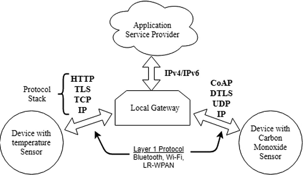 Issues of Internet of Things (IoT) and an Intrusion