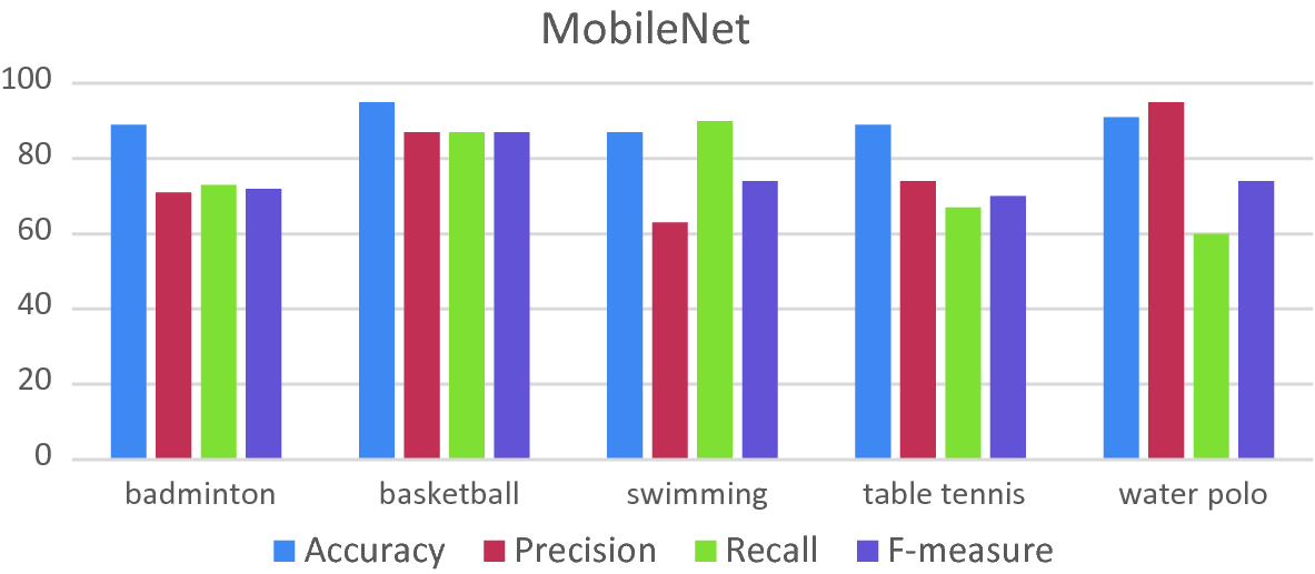 Olympic Sports Events Classification Using Convolutional