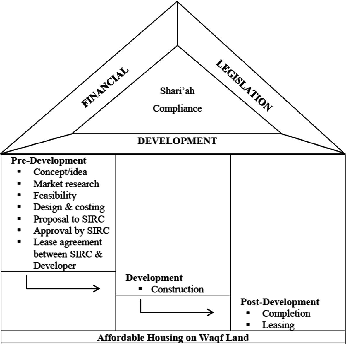 Development Framework for Affordable Housing on Waqf Land