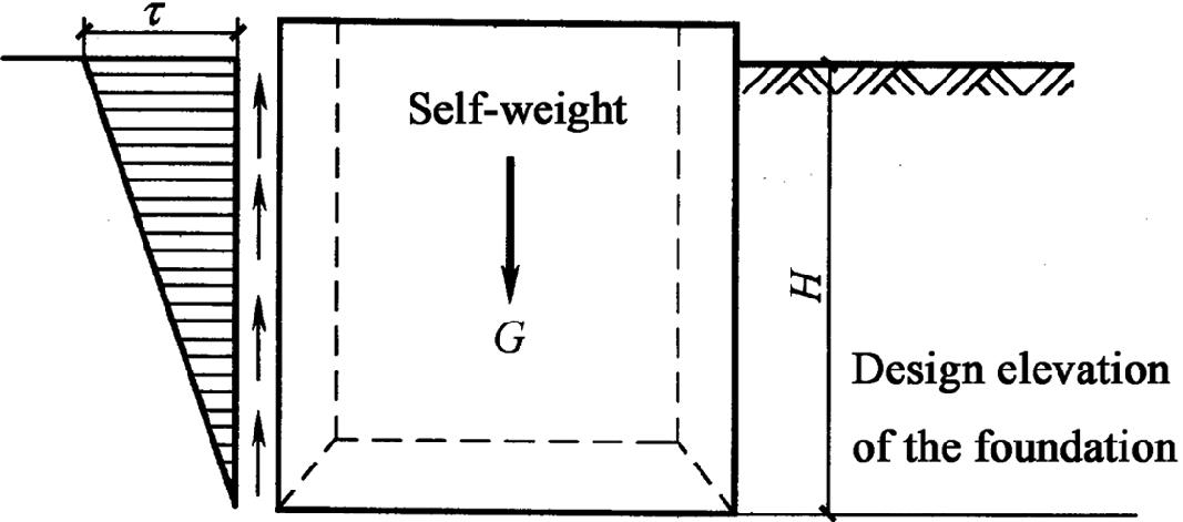 Design of Open Caisson Structures | SpringerLink