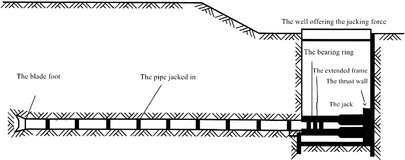 Design of Pipe-Jacking, Pipe-Roofing, and Box Culvert