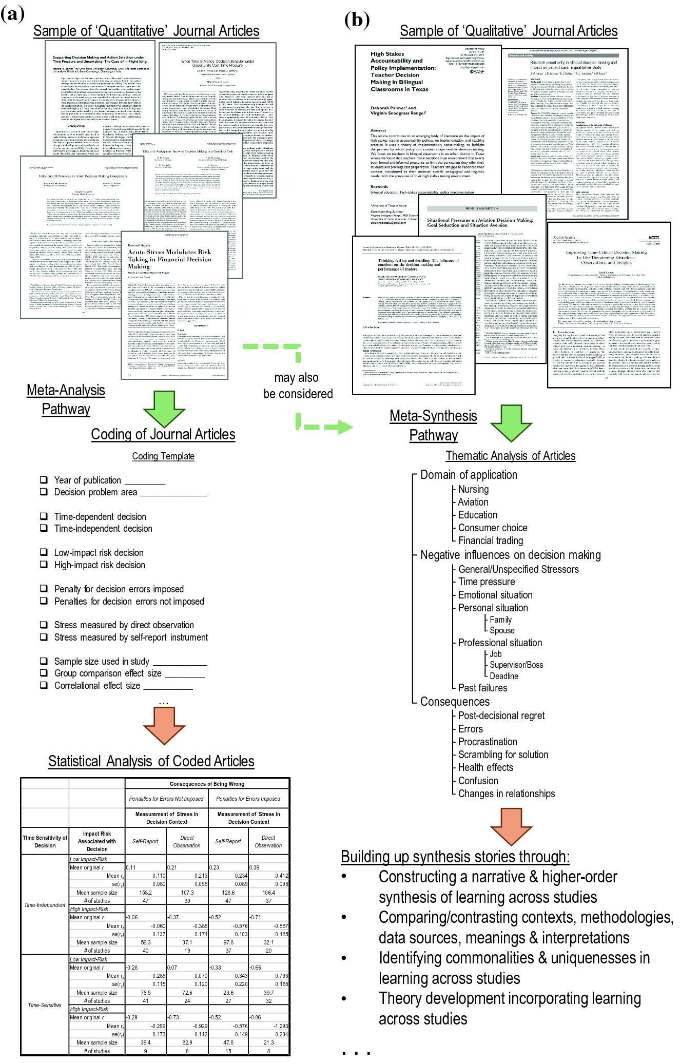 What Data Gathering Strategies Should I Use?   SpringerLink