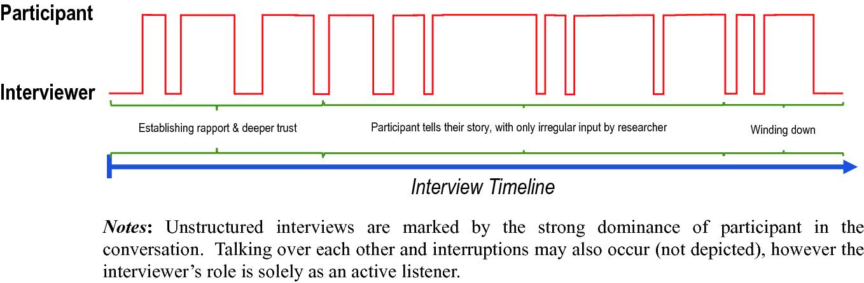 What Data Gathering Strategies Should I Use? | SpringerLink