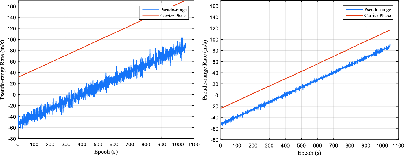 Pseudo-Range Single Point and Differential Positioning Accuracy Test