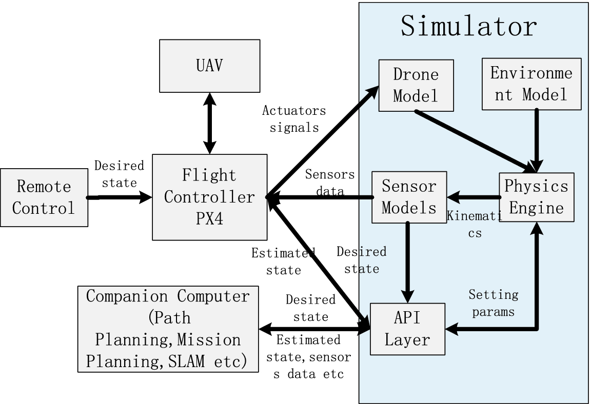 An Efficient Simulation Platform for Testing and Validating