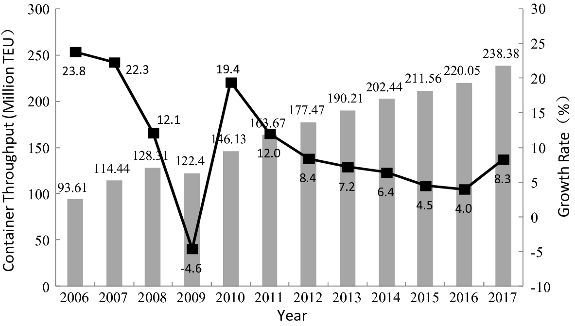 Development of China's Logistics Market | SpringerLink