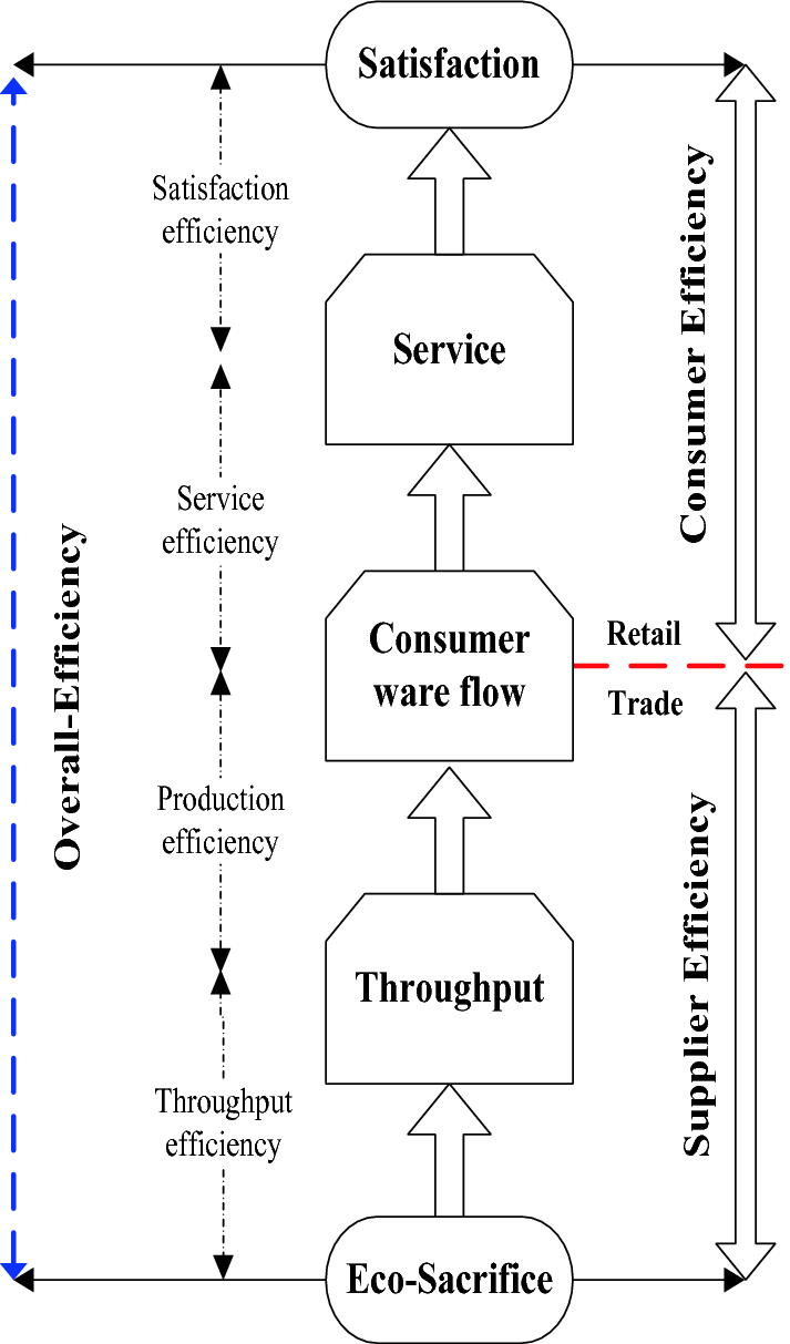Potential Energy Saving in Energy System Via DEA Technique by ...