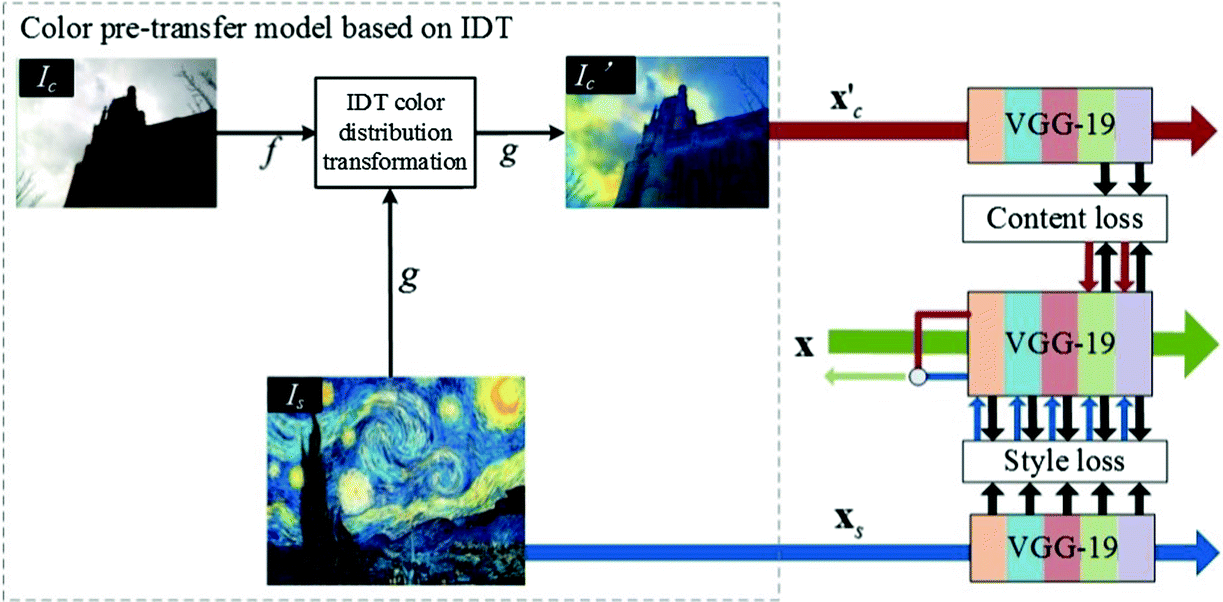 Image Artistic Style Transfer Based on Color Distribution