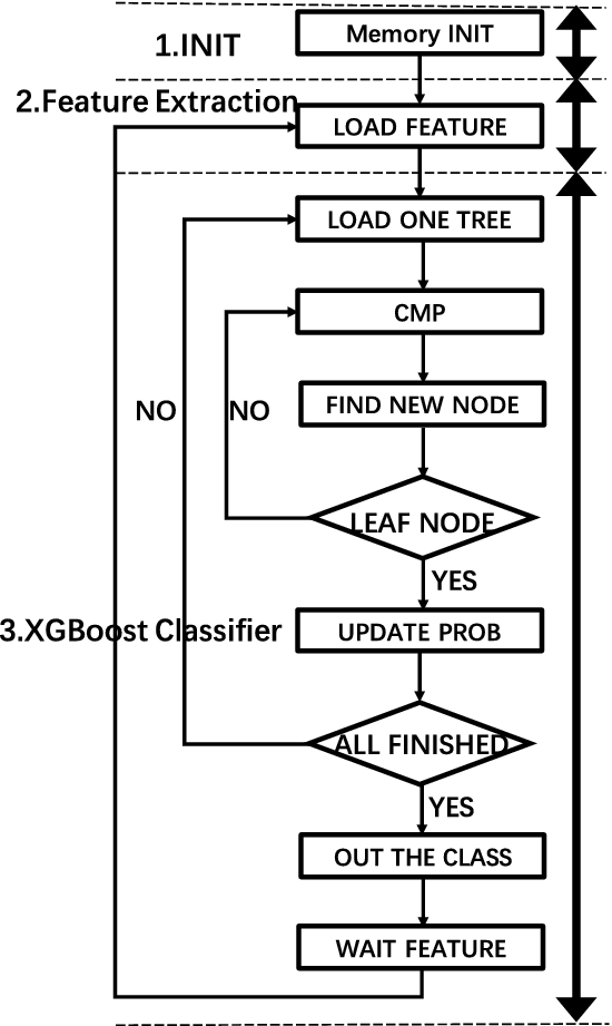 Design and FPGA Implementation of an High Efficient XGBoost Based