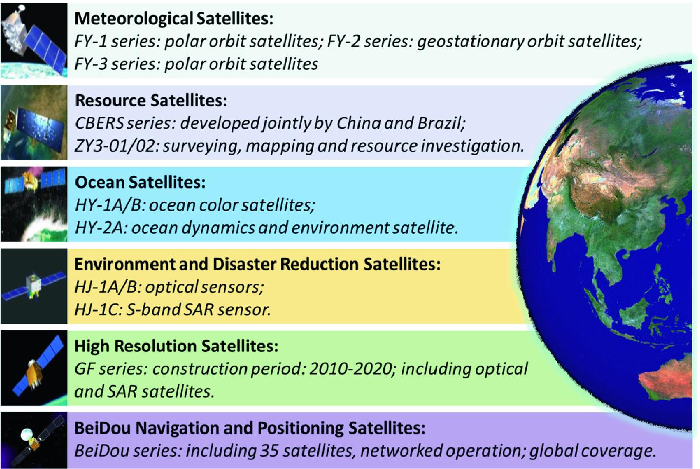 Chinese Earth Observation Satellites   SpringerLink
