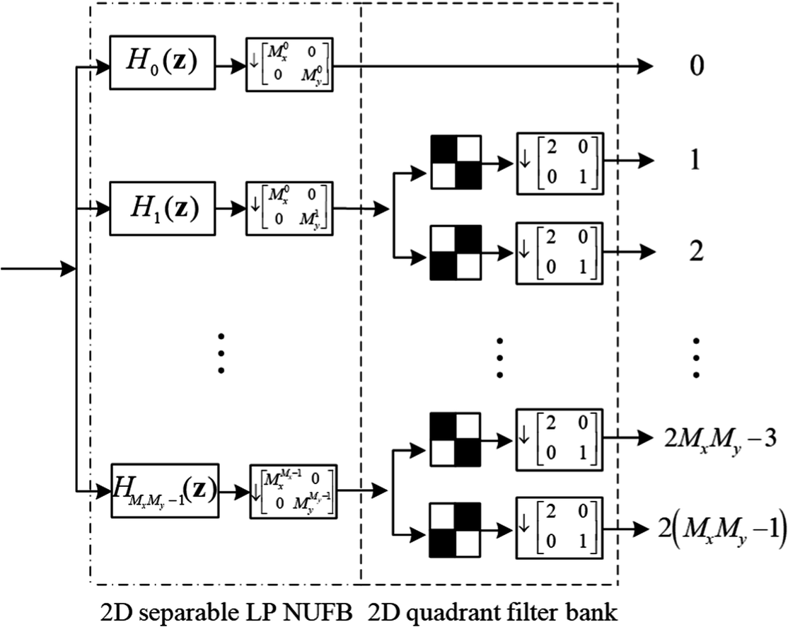 Design of 2D Checkboard Nonuniform Directional Filter Banks and Its