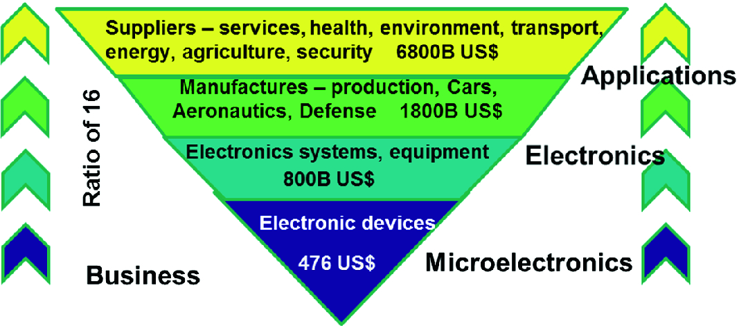 Mandatory Matching Between Microelectronics Industry and Higher