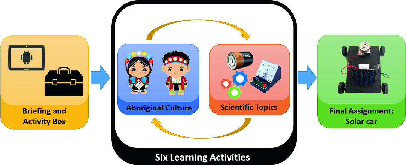What Is Cooperative Learning in the Classroom? - Strategies, Benefits &  Definition - Video & Lesson Transcript   Study.com