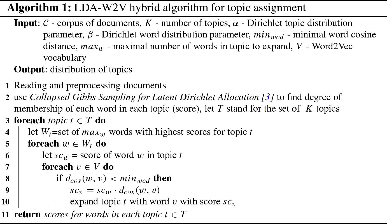 Text Classification Using LDA-W2V Hybrid Algorithm | SpringerLink