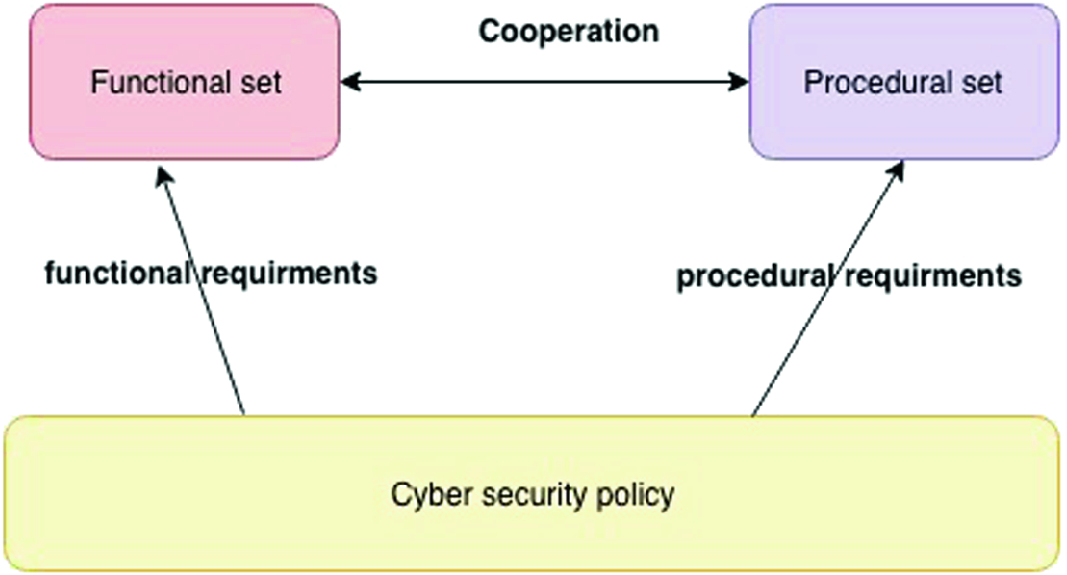 Measures to Design Secure Cyber-Physical Things | SpringerLink