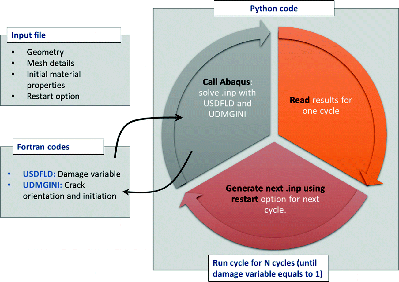 An Implementation of Cyclic Cohesive Zone Models in ABAQUS