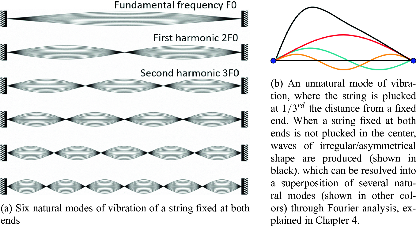 Production and Perception of Voice | SpringerLink
