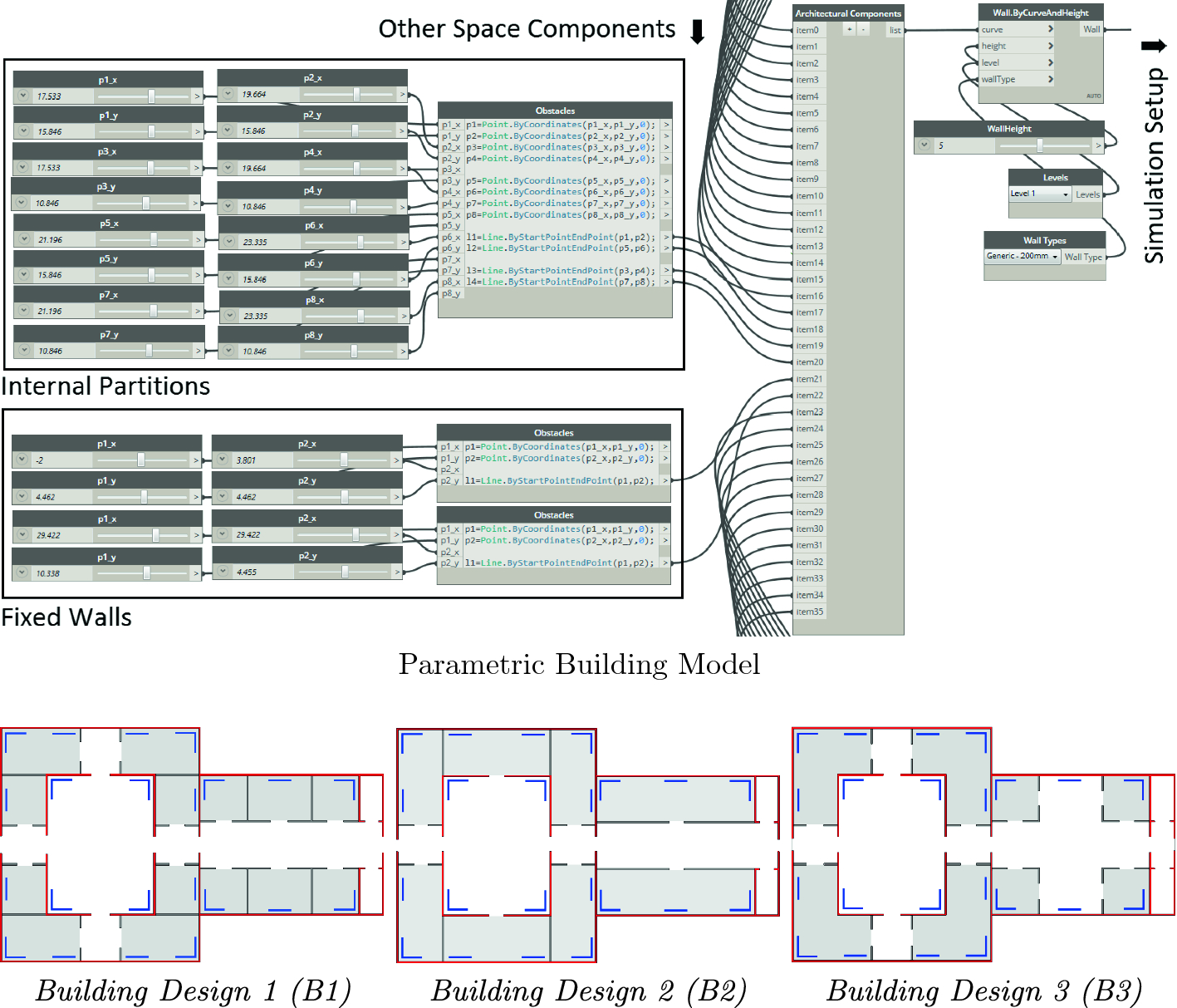 Joint Parametric Modeling of Buildings and Crowds for Human-Centric