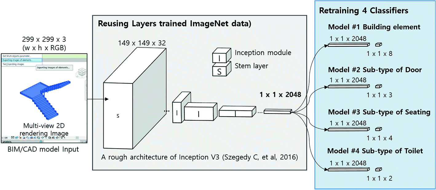 Recognizing and Classifying Unknown Object in BIM Using 2D