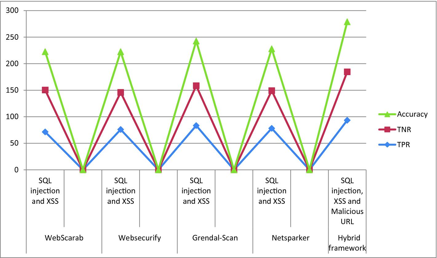 A Hybrid Framework for Secure Web Applications | SpringerLink