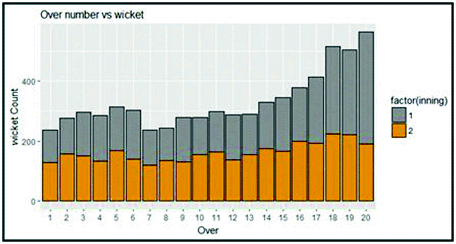 Data Visualization of Player's Performance in Indian Premier League