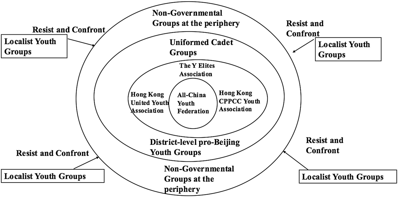 Youth Interest Groups from Pro-Beijing Front to Radical