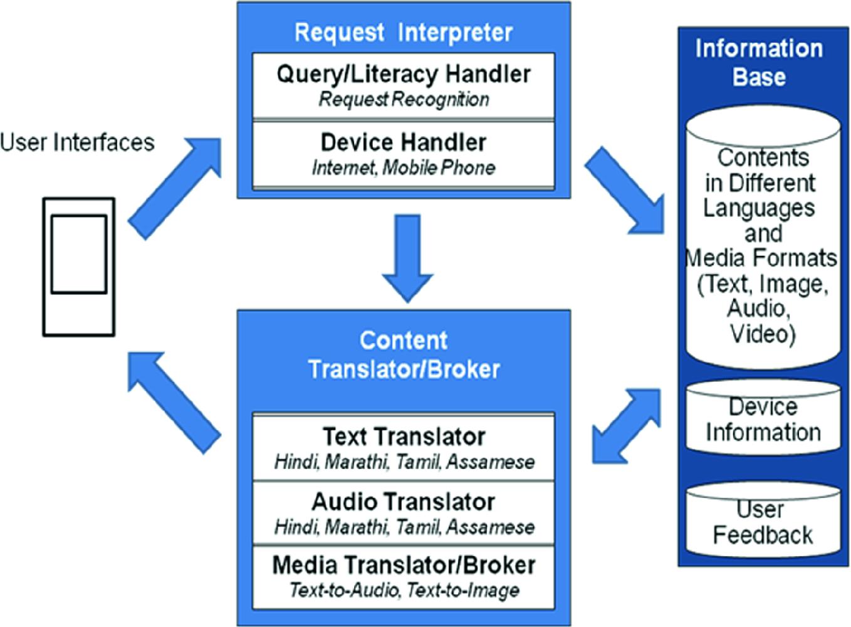 Electronic Public Health and e-Governance | SpringerLink