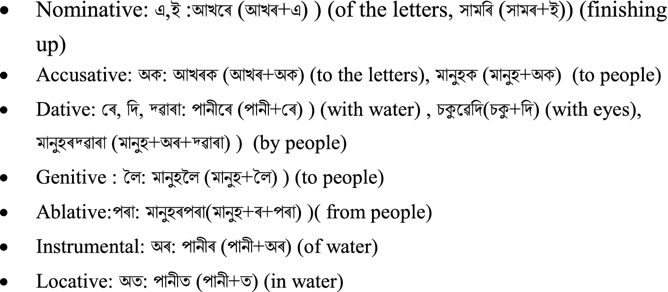 A Lemmatizer Tool for Assamese Language | SpringerLink