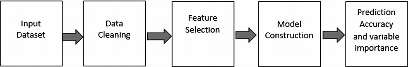 Adaptive Customer Profiling for Telecom Churn Prediction Using