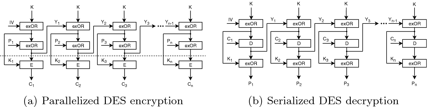 Parallel DES with Modified Mode of Operation | SpringerLink