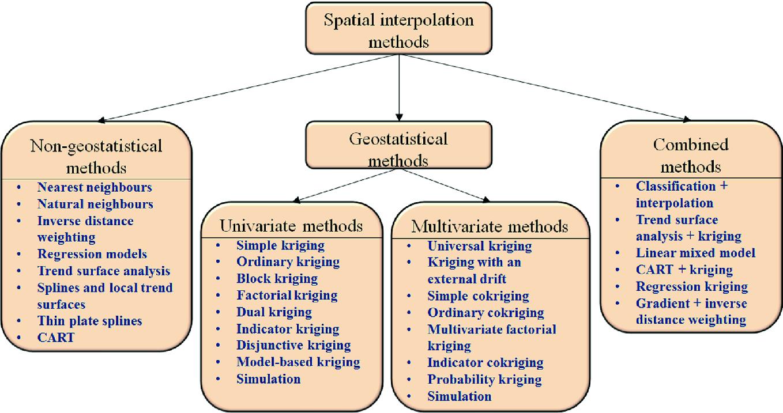 Spatial Interpolation | SpringerLink