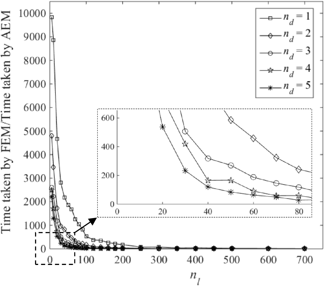 A Comparison of Applied Element Method and Finite Element Method for