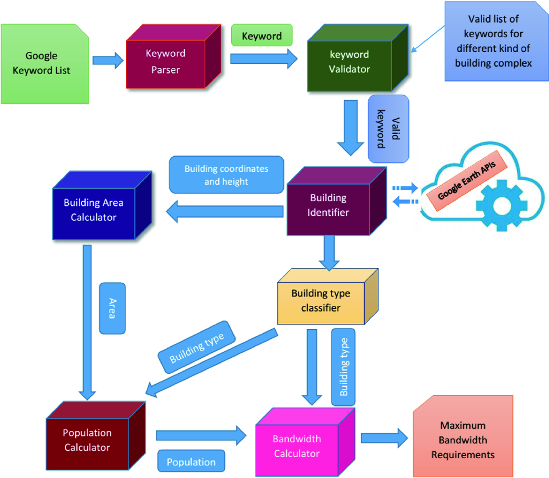 ZoBe: Zone-Oriented Bandwidth Estimator for Efficient IoT