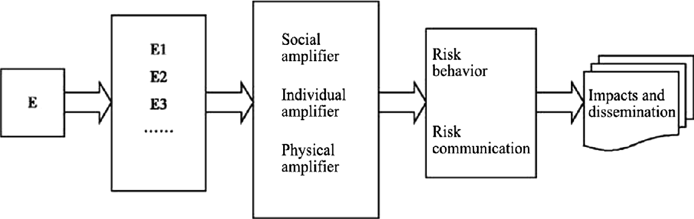 Perception, Amplification and Communication: A Case Study of