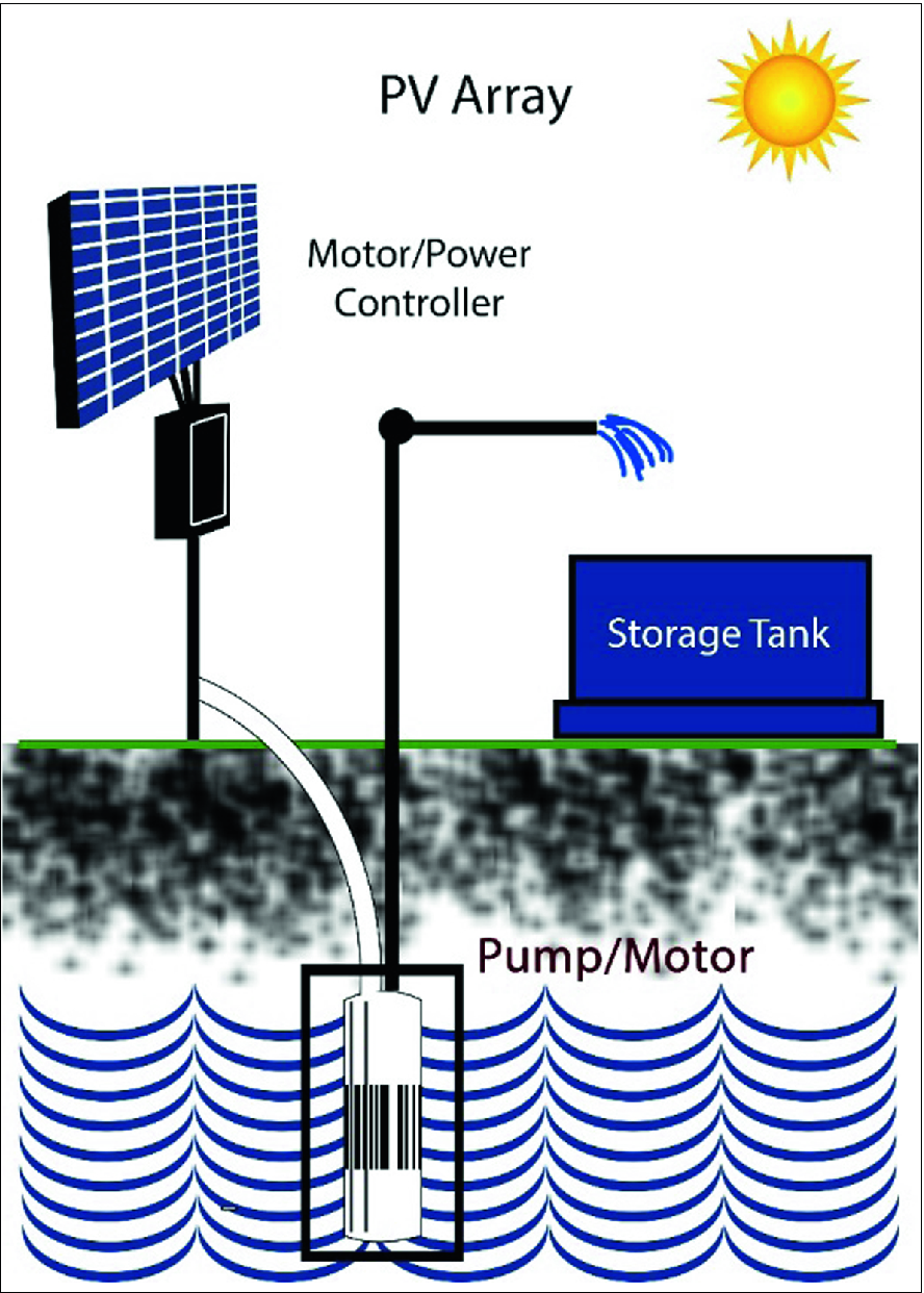 Solar-Powered Automated IoT-Based Drip Irrigation System