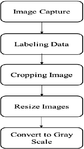 Ishara-Bochon: The First Multipurpose Open Access Dataset