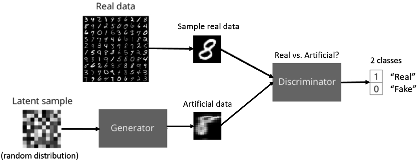 Training Dataset Extension Through Multiclass Generative Adversarial