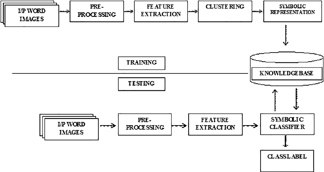 Symbolic Approach for Word-Level Script Classification in Video