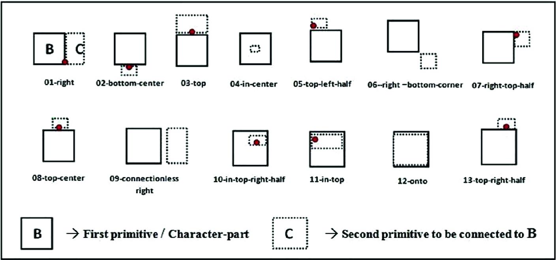 Development of Inter-primitive Grammar for Construction of Kannada