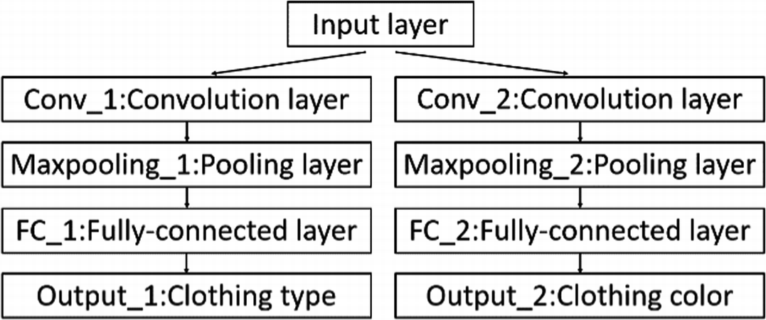 Clothing Classification with Multi-attribute Using Convolutional