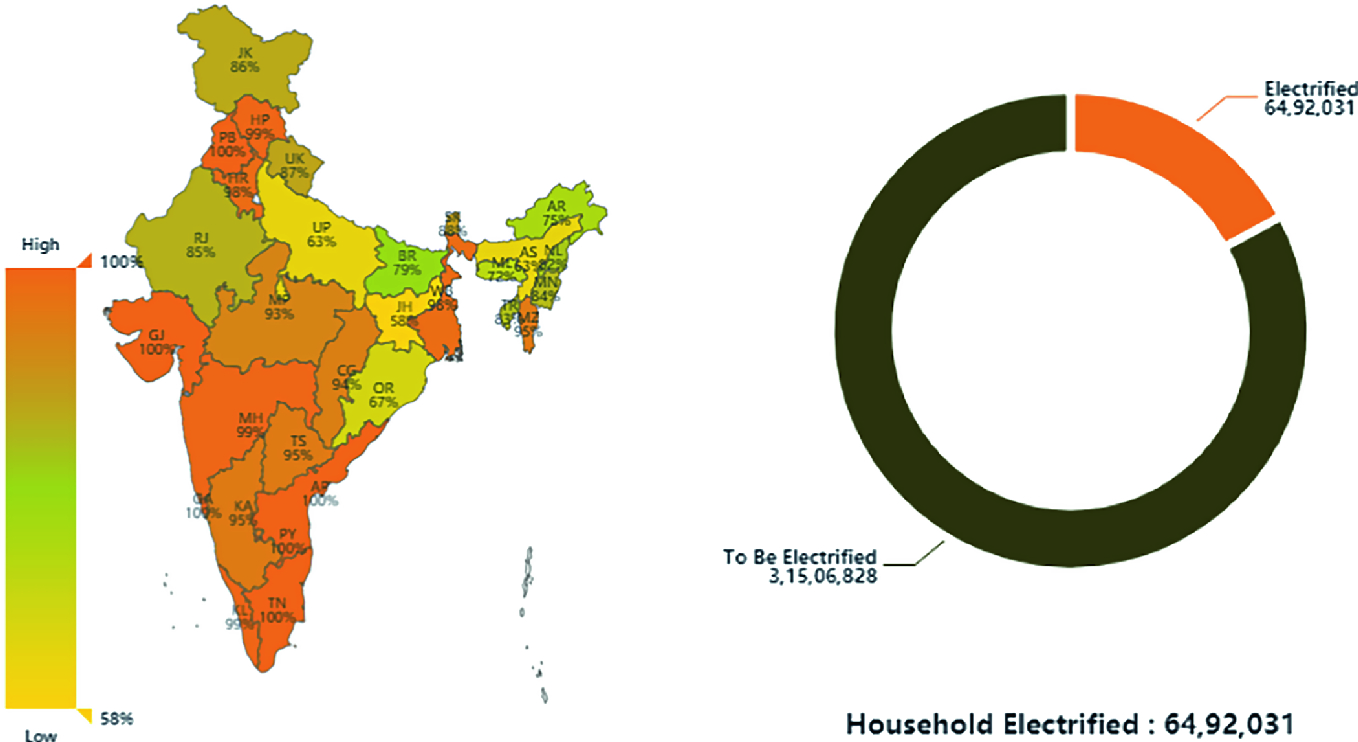 100% Rural Electrification in India: Myth or Reality