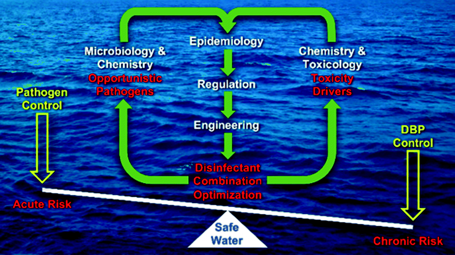 Disinfection A Trade Off Between Microbial And Chemical