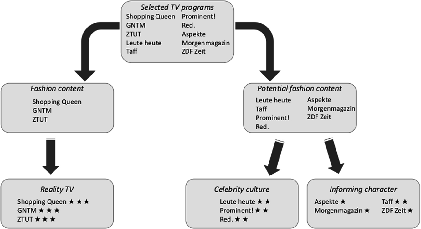 Fashion And Fashion Advertisement In Tv Study Germany Springerlink
